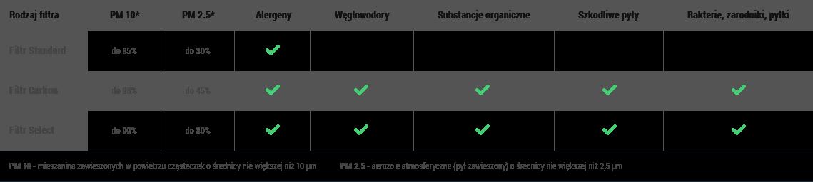 tabela nawiewnik filtry
