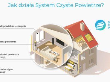 System Czyste Powietrze. Skuteczna ochrona przed smogiem, wirusami i alergenami